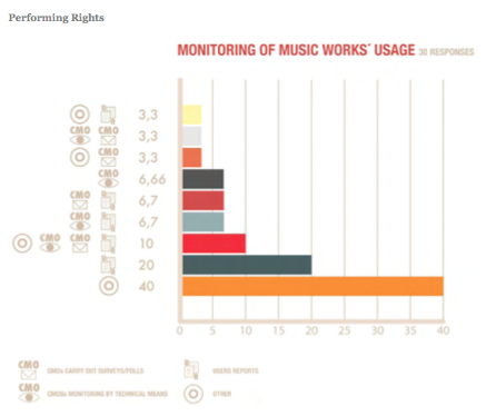 abcdj_monitoring_of_music